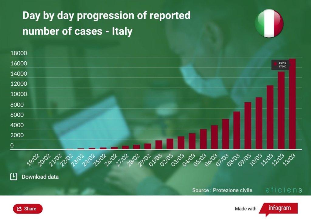 İtalya'da vaka sayılarının günlere göre dağılımı