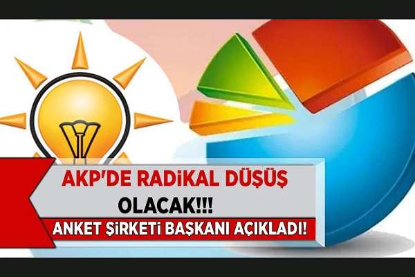 GENAR Başkanı Aktaş: AKP'nin oyları radikal bir biçimde gerileyecek