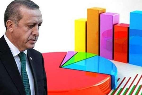Bekir Ağırdır açıkladı: AKP'nin oyları yüzde 25'in altına düştü