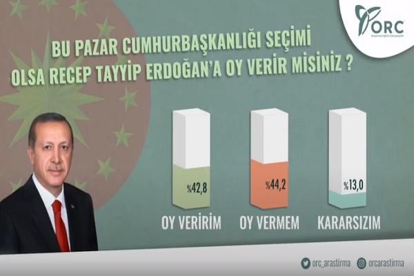 Yandaş şirket ORC bile AKP'nin durumunu saklayamadı: AKP'liler AKP'liyim diyemiyor
